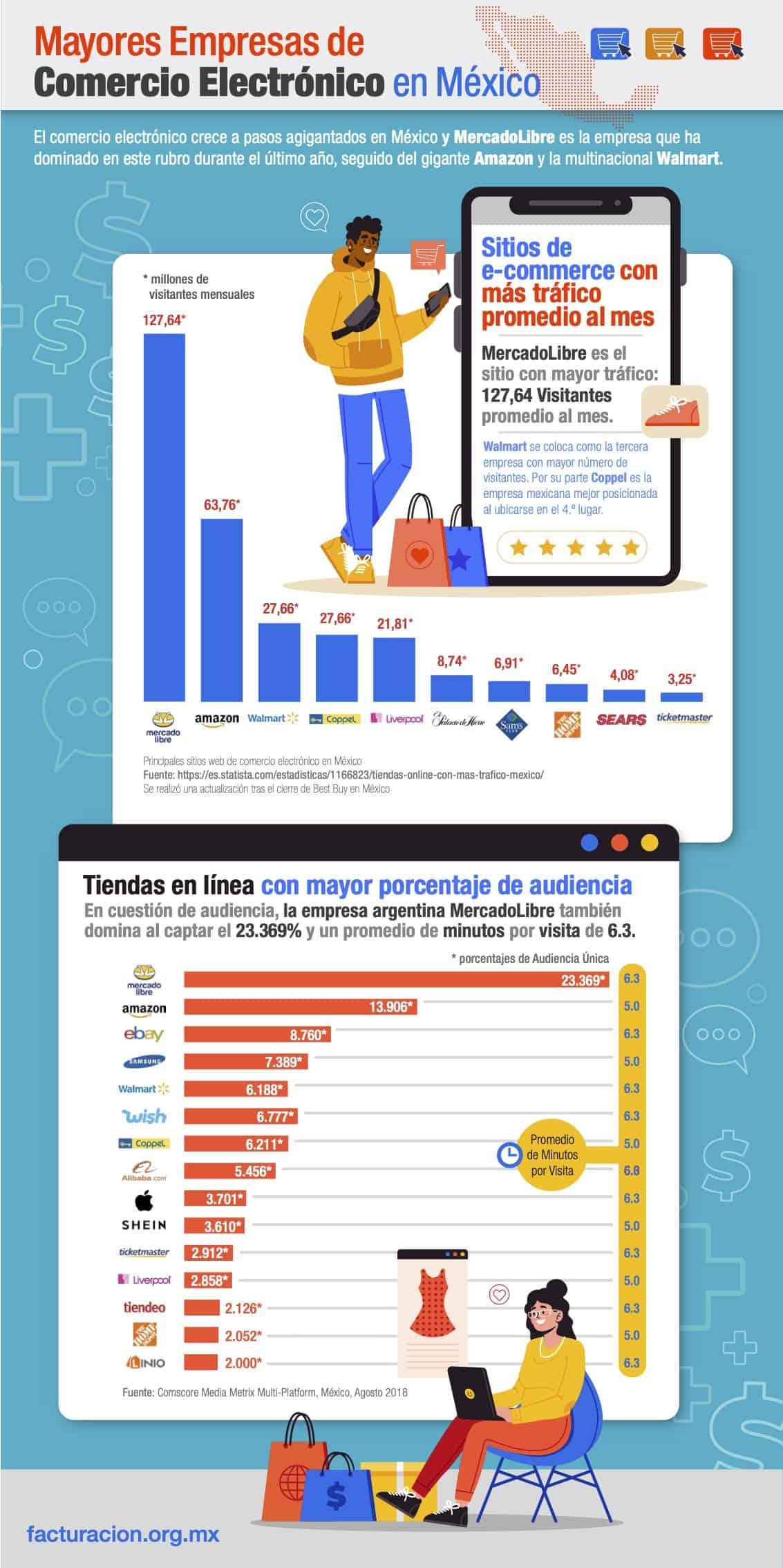 empresas de ecommerce más importantes de México